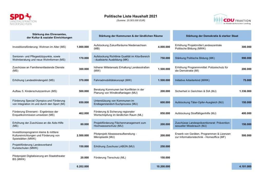 Politische Liste 2021 gross