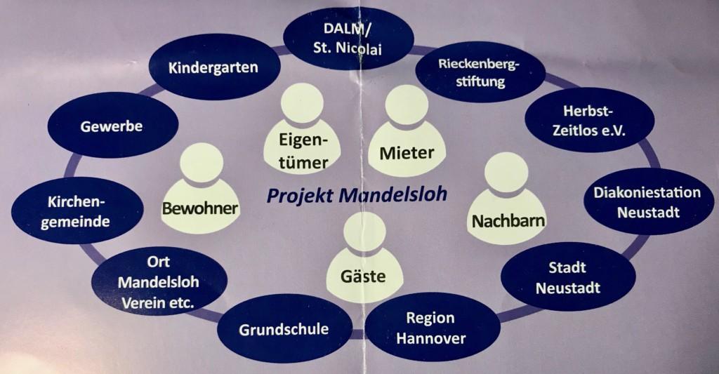 2019_05_22_Mandelsloh_Reimann_Schlicker_Osigus_07